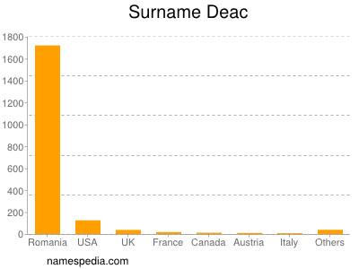 Surname Deac