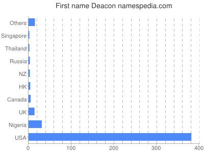 Given name Deacon