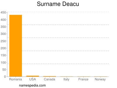 Surname Deacu