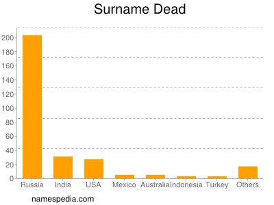 Surname Dead