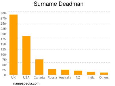 Surname Deadman