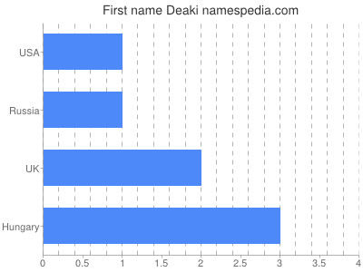 Given name Deaki