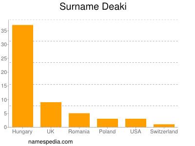 Surname Deaki