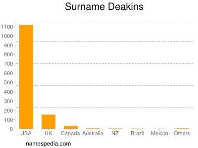 Surname Deakins