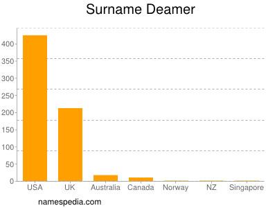 Surname Deamer