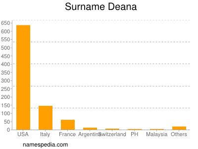 Surname Deana