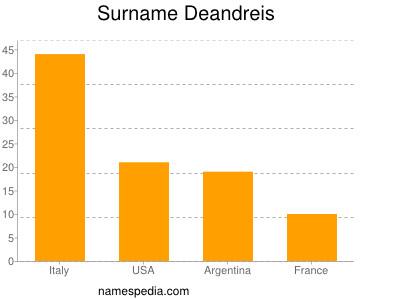 Surname Deandreis