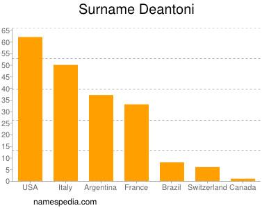 Surname Deantoni