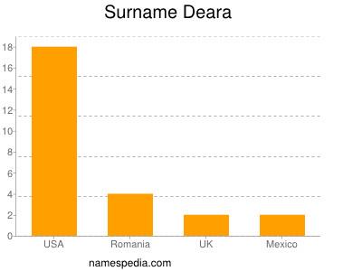 Surname Deara