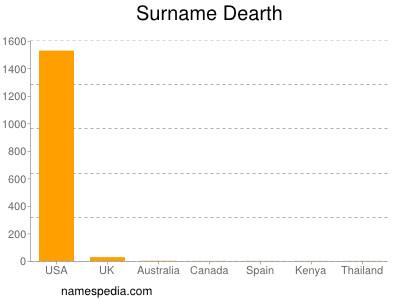 Surname Dearth