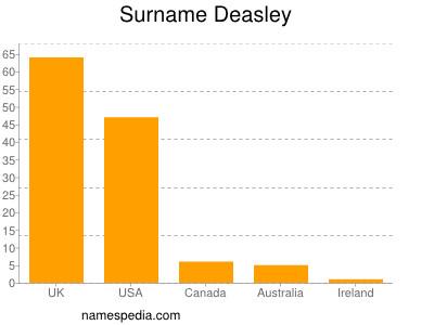 Surname Deasley