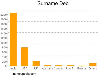 Surname Deb