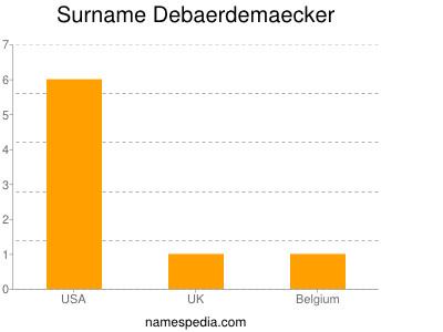 Surname Debaerdemaecker