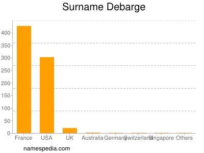 Surname Debarge