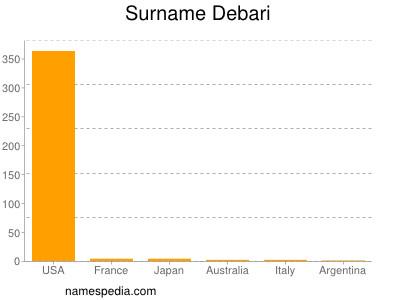 Surname Debari