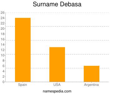 Surname Debasa