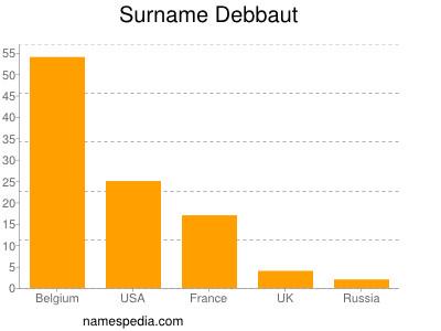 Surname Debbaut