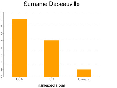 Surname Debeauville
