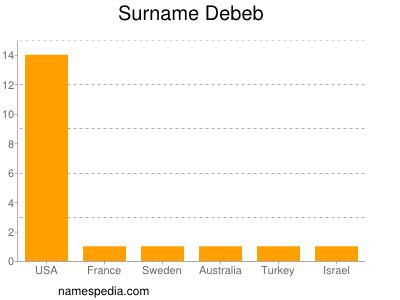 Surname Debeb