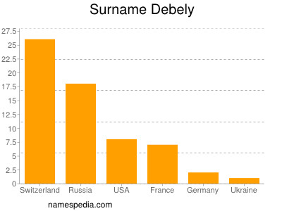 Surname Debely