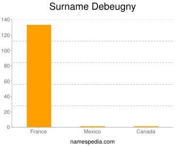 Surname Debeugny