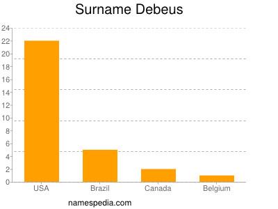Surname Debeus