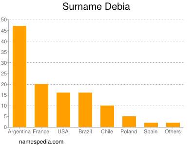 Surname Debia