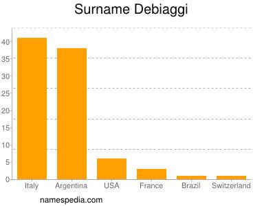 Surname Debiaggi