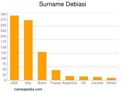 Surname Debiasi