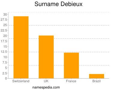 Surname Debieux