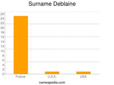 Surname Deblaine