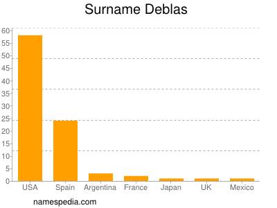 Surname Deblas