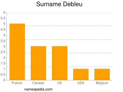 Surname Debleu