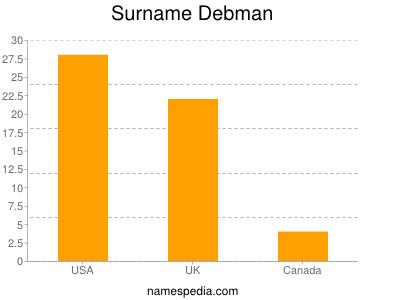 Surname Debman