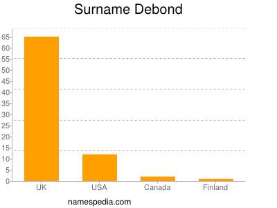 Surname Debond