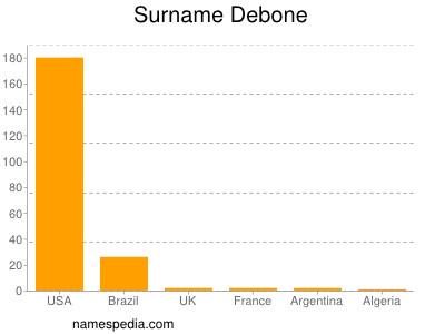 Surname Debone