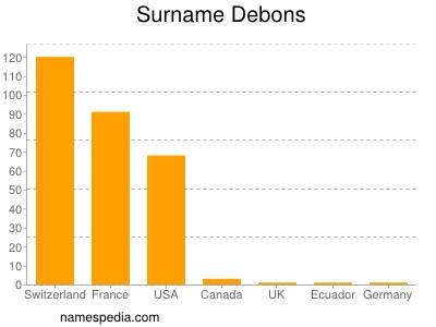 Surname Debons