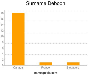 Surname Deboon
