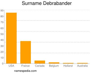 Surname Debrabander