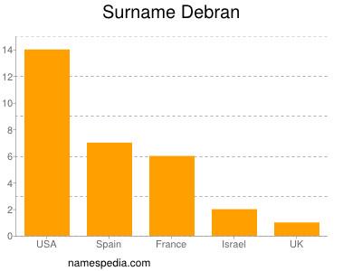 Surname Debran