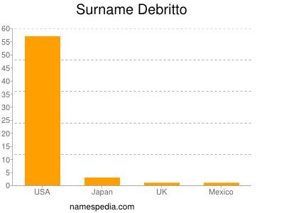 Surname Debritto