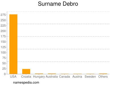 Surname Debro