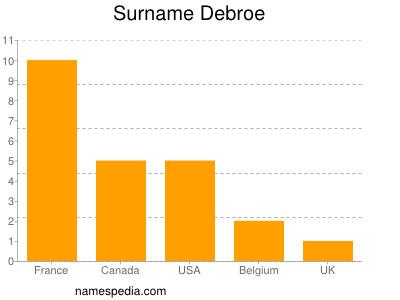 Surname Debroe