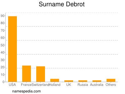 Surname Debrot