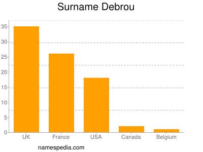 Surname Debrou