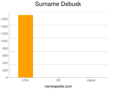 Surname Debusk