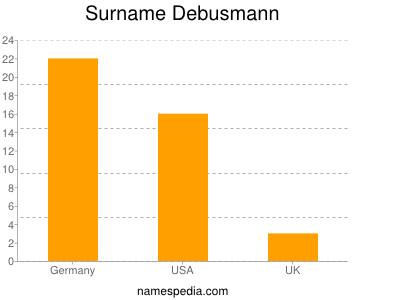Surname Debusmann