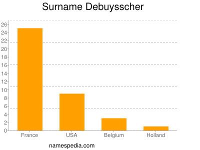 Surname Debuysscher