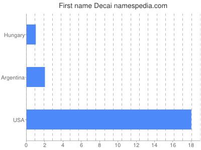 Given name Decai