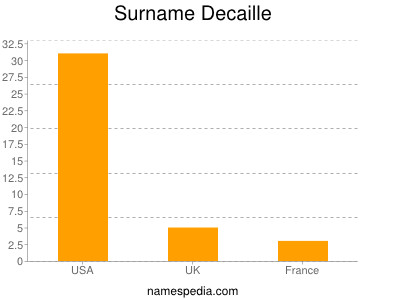 Surname Decaille